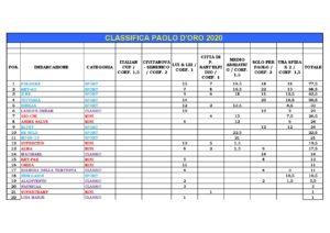 Classifica Palo d'Oro 2020